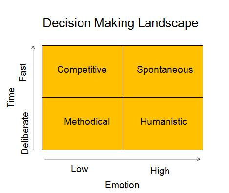 DecisionMakingLandscape