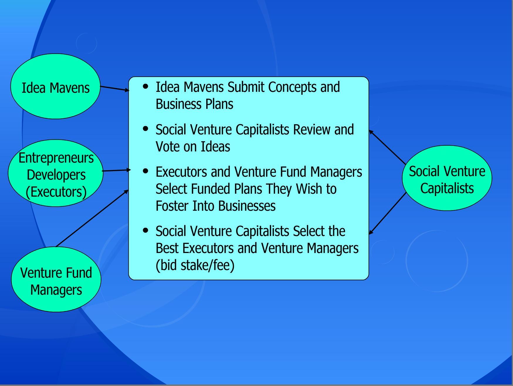 SocialCollaborativeVentures